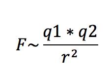 Gesetz von Coulomb