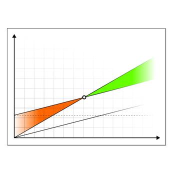 Gewinnschwelle einer Aktie berechnen