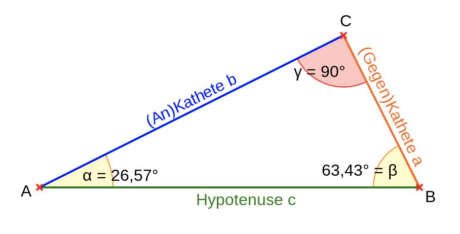 Winkelfunktion - alpha berechnen